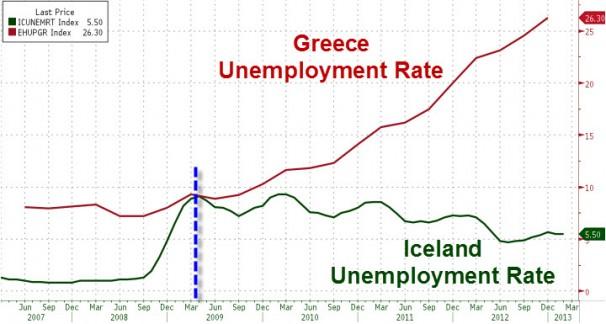 gr unemployment